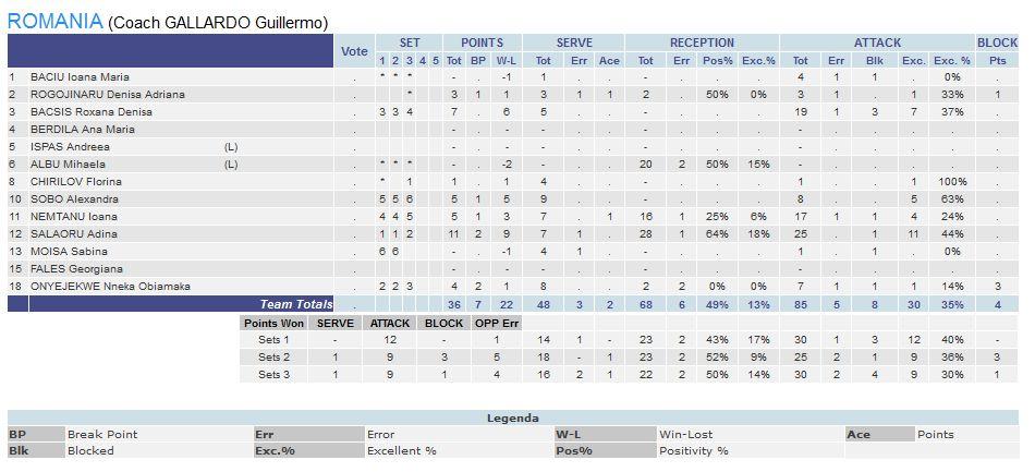 statistica romania volei campionat european cehia