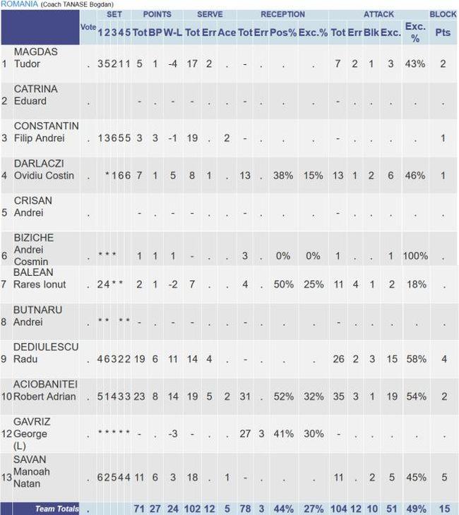 statistica romania volei juniori