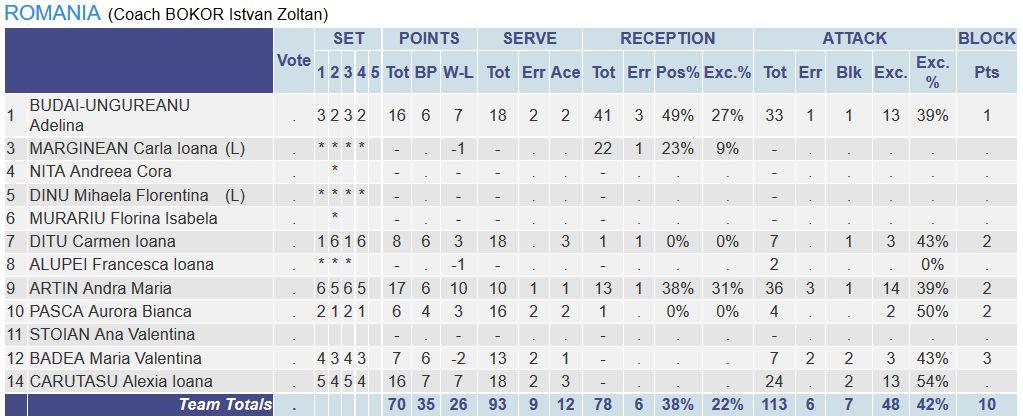 Statistsica jucatoarelor din nationala Romaniei in meciul contra Greciei