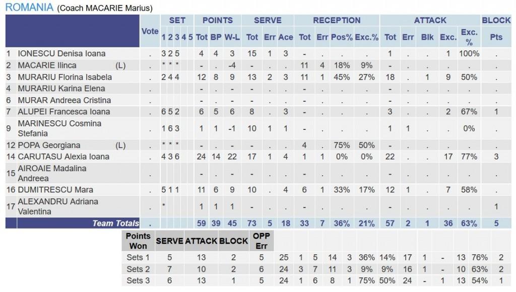 statistica jucatoare romania under 16 volei feminin