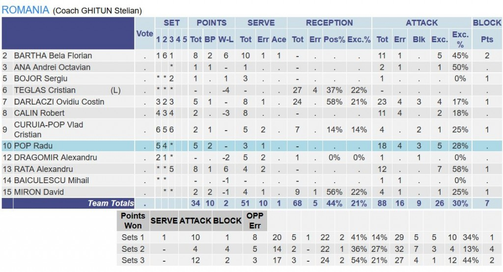 Statistica jucatorilor romani in meciul cu Finlanda