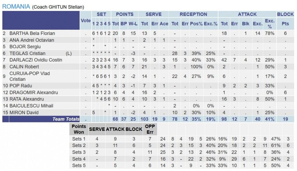 Statistica jucatorilor romani in meciul cu Slovacia