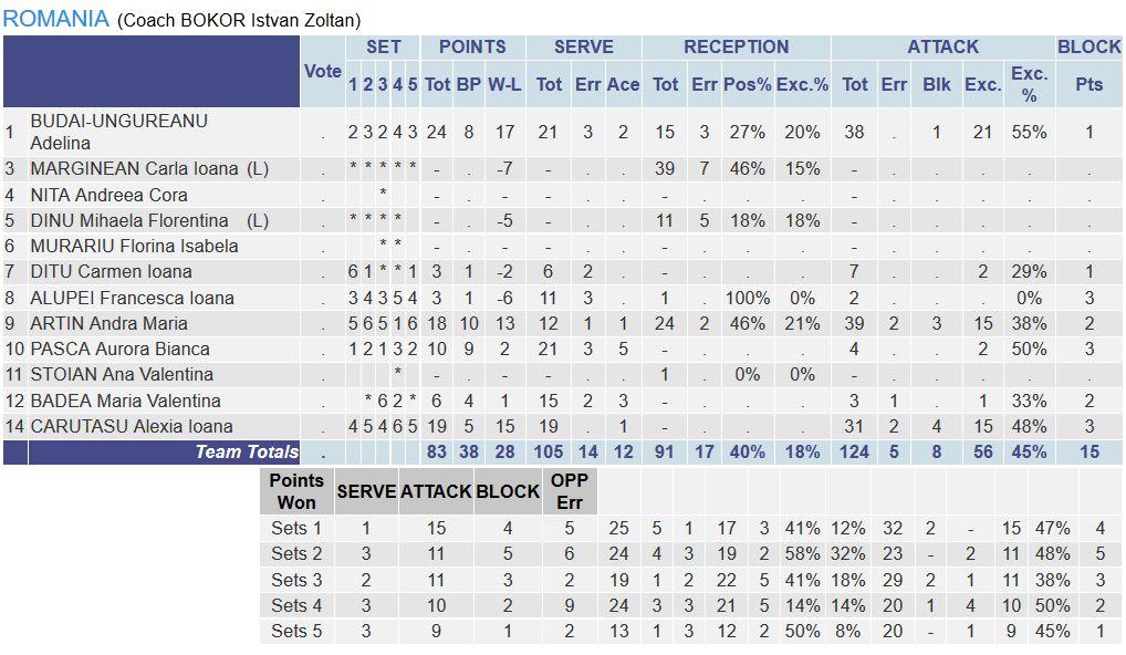 romania serbia volei statistica under 18