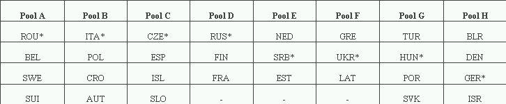 under 17 volei feminin campionat european preliminarii