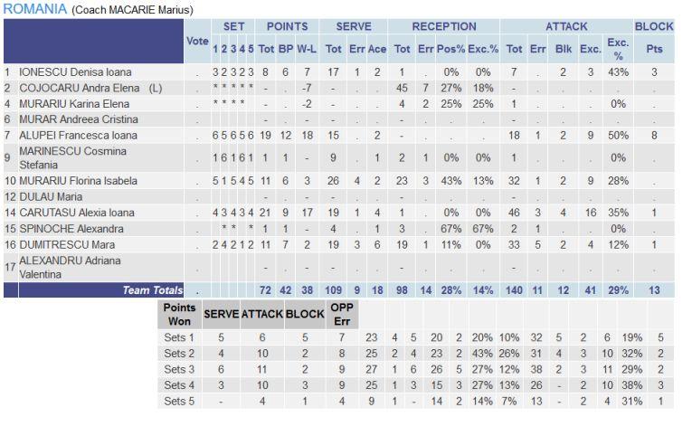 statistica romania jucatoare volei