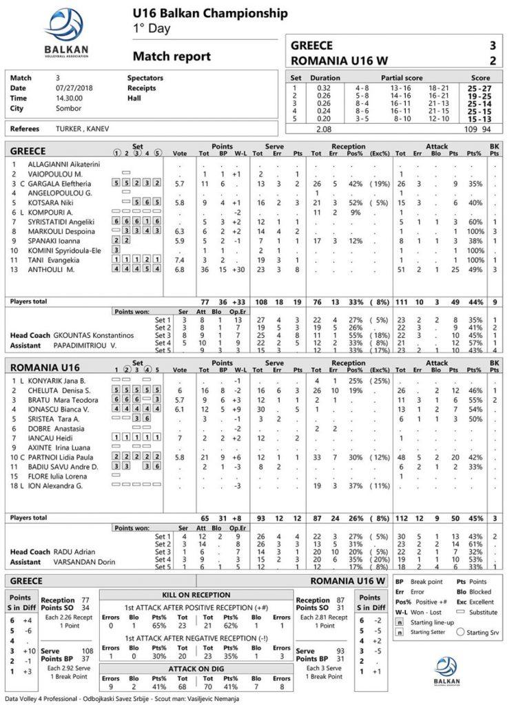Statistica meciului Romania - Grecia de la Balcaniada Under 16