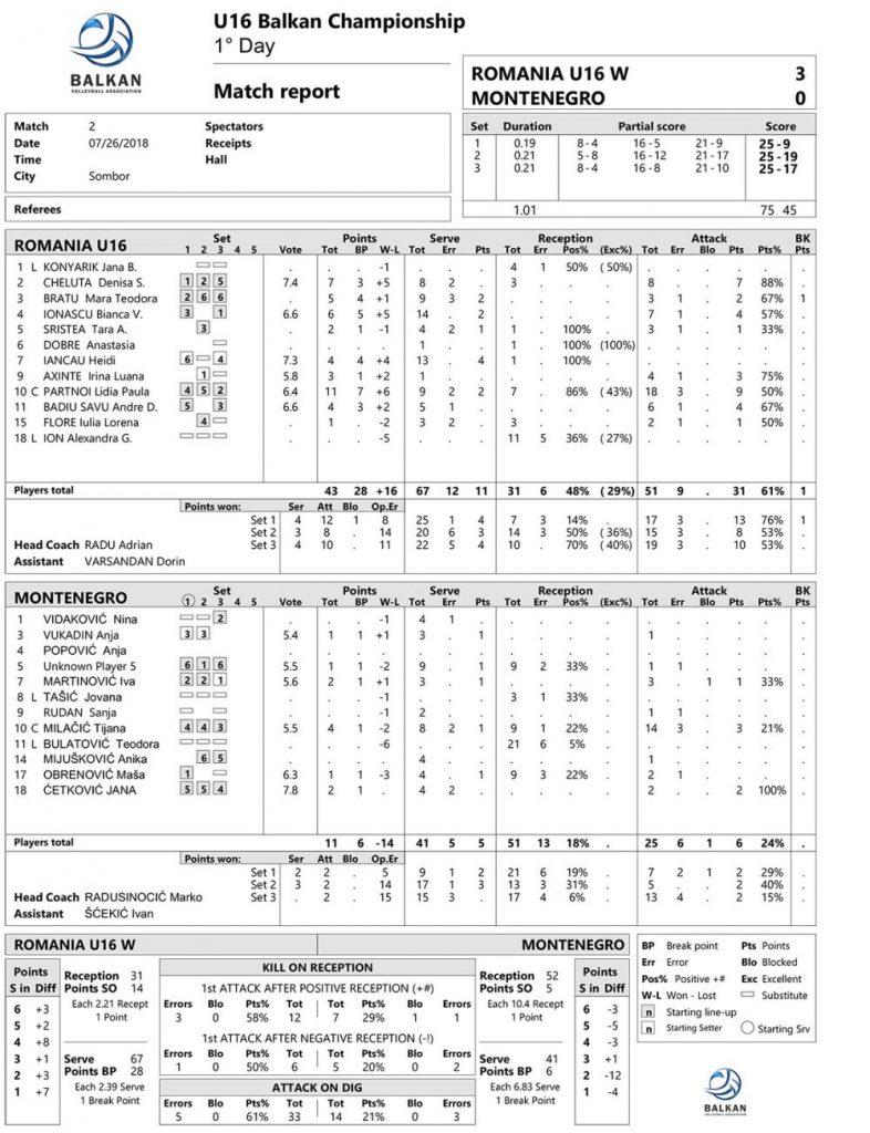 Statistica meciului România - Muntenegru din cadrul Balcaniadei U16 la volei feminin