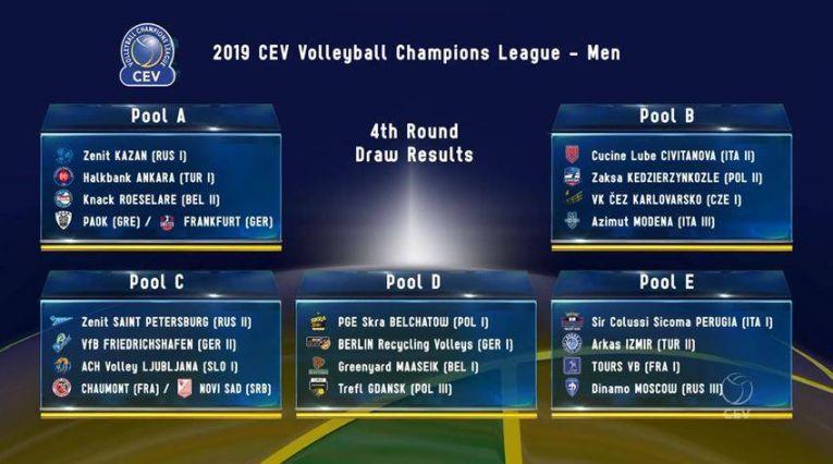 Componenta grupelor Ligii Campionilor la volei masculin, editia 2018/ 2019