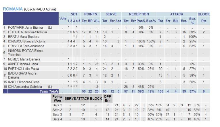 Statistica jucătoarelor României in meciul cu Slovacia, din preliminariile CE U16