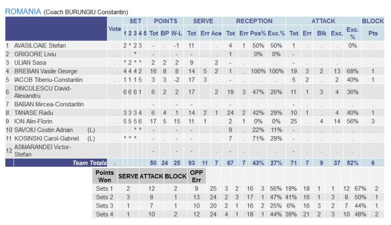 Statistica jucătorilor români în meciul cu Danemarca, din preliminariile Campionatului European 2019