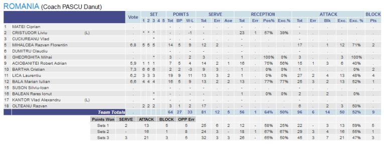 Statistica nationalei Romaniei in meciul cu Danemarca, din Silver League