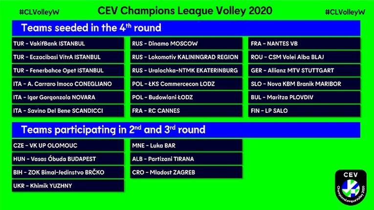 Echipele înscrise în Liga Campionilor 2019/ 2020 la volei feminin