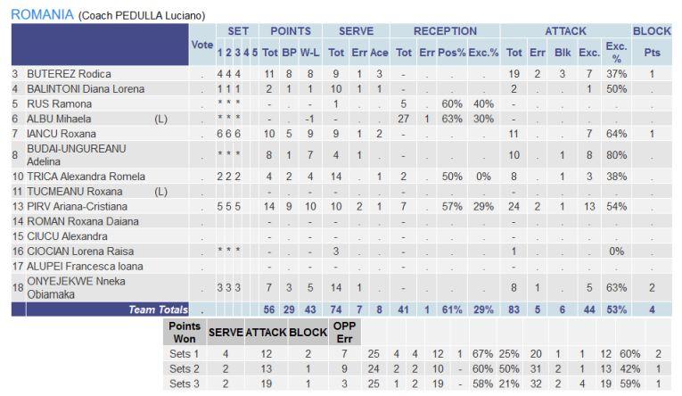 Statistica echipei Romaniei contra Israelului in Silver League
