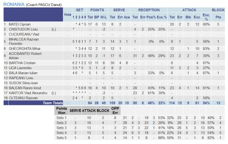 Statistica romanilor in meciul cu Grecia
