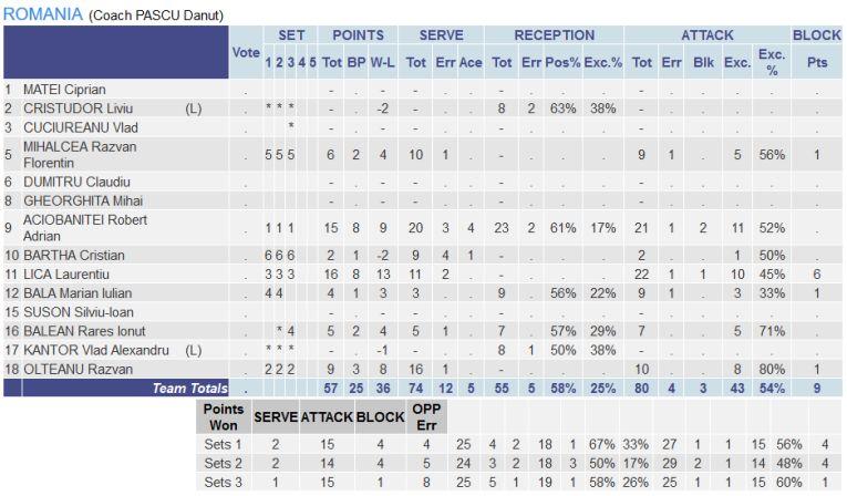 Statistica jucatorilor romani in meciul din Danemarca