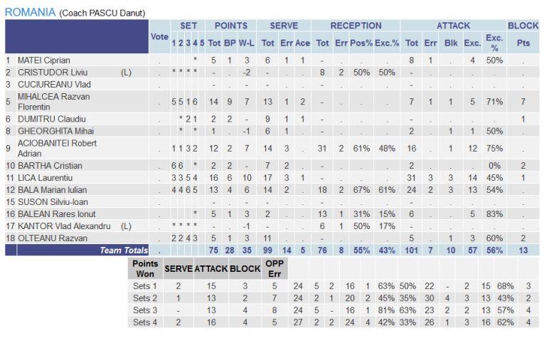 Statistica jucatorilor romani din meciul cu Azerbaidjan