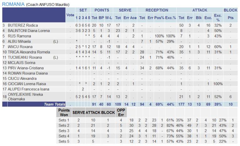 Statistica jucatoarelor din Romania in meciul cu Israelul