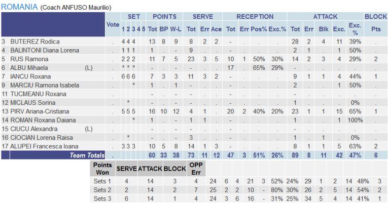 Statistica jucatoarelor Romaniei in victoria cu 3-0 obtinuta in fata nationalei Ciprului in Silver League