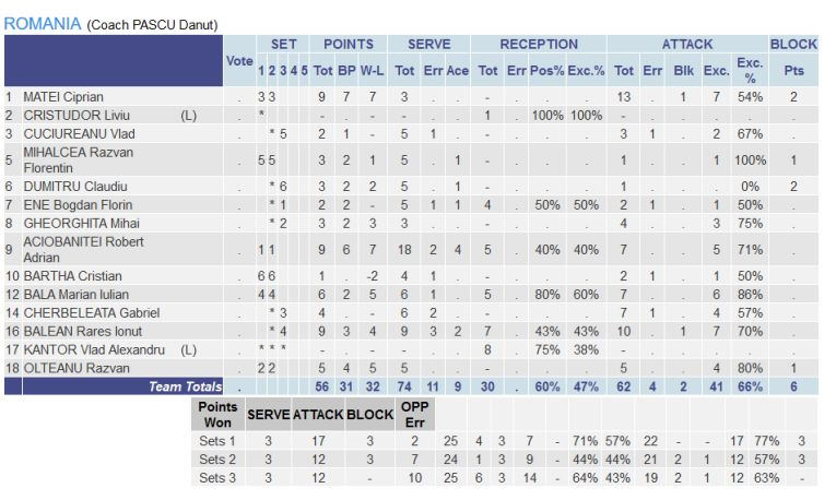 Statistica jucatorilor români in meciul cu Georgia