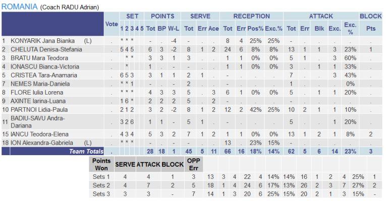 Statistica jucătoarelor românce în meciul cu Turcia, de la Europenele Under 16
