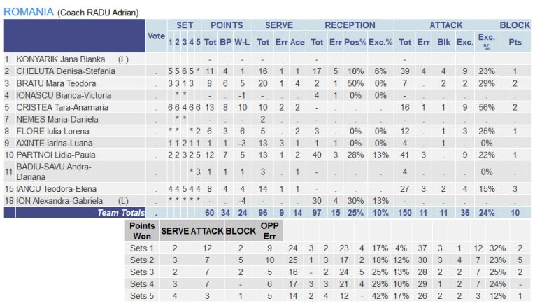 Statistica jucatoarelor din Romania din meciul cu Belgia, de la Campionatul European U16