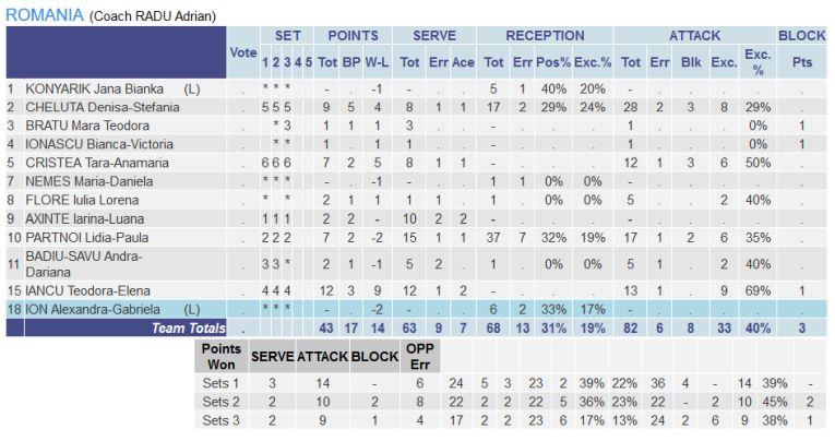 Statistica jucătoarelor românce în meciul cu Serbia, de la Europene