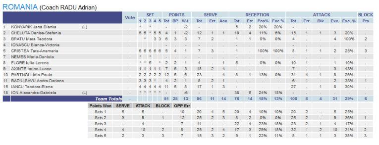 Statistica jucătoarelor din Romania în meciul cu Olanda, de la Europenele Under 16