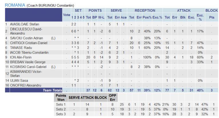 Statistica jucătorilor români în meciul cu Belarus, din Campionatul European U17