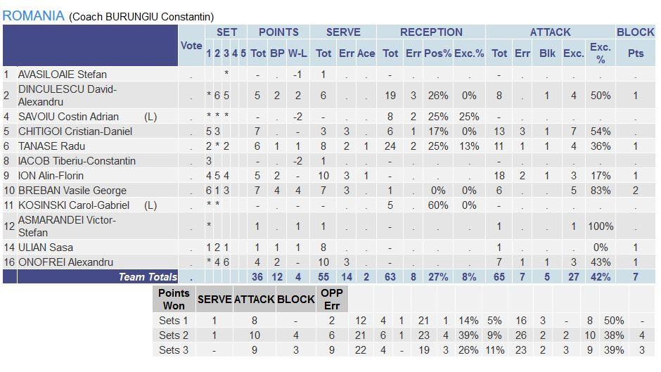 Statistica jucătorilor României în meciul contra Turciei de la Campionatul European Under 17