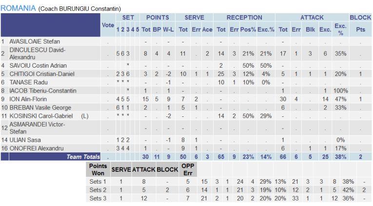 Statistica jucătorilor români din meciul cu Bulgaria, de la Europenele Under 17