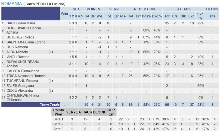 Statistica jucatoarelor din Romania in meciul contra Olandei, de la Campionatul European 2019