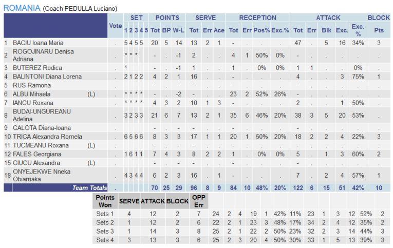 Statistica jucatoarelor din România in meciul contra Ungariei