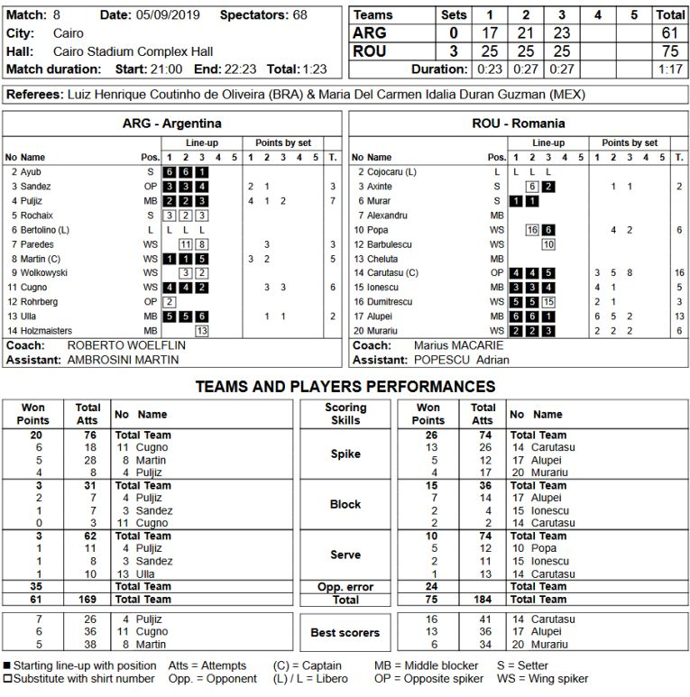 Statistica meciului Argentina - România, de la Campionatul Mondial feminin de volei U 18
