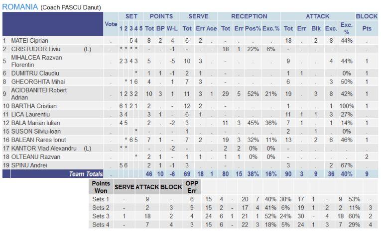 Statistica jucătorilor români impotriva Italiei, la Campionatul European