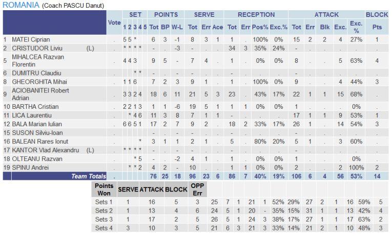 Statistica jucătorilor români contra Greciei la Campionatul European