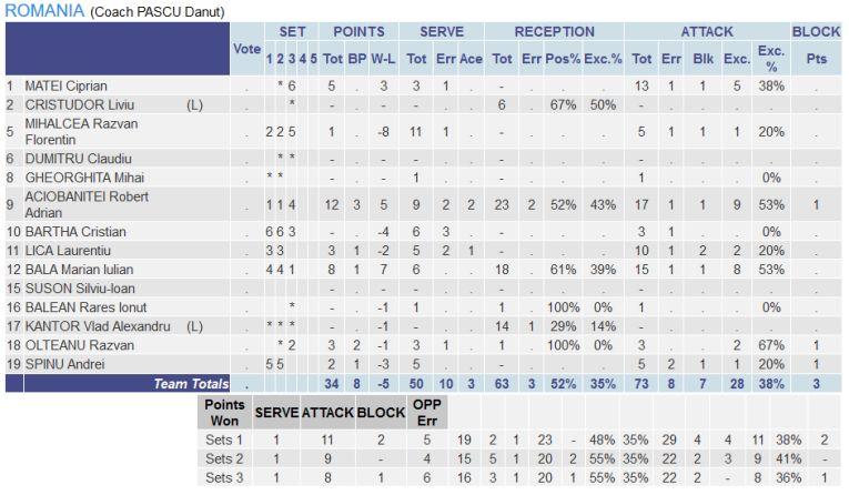 Statistica românilor în meciul contra Franței, de la Campionatul European