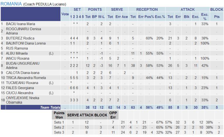 Statistica jucătoarelor României în meciul contra Serbiei de la Campionatul European