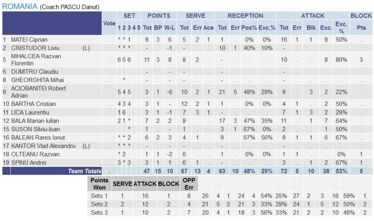 Statistica jucătorilor români în meciul contra Bulgariei, de la Europene