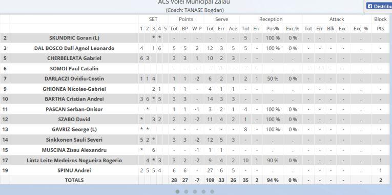 Statistica greșită a formației Volei Municipal Zalău la finalul meciului de la Timișoara