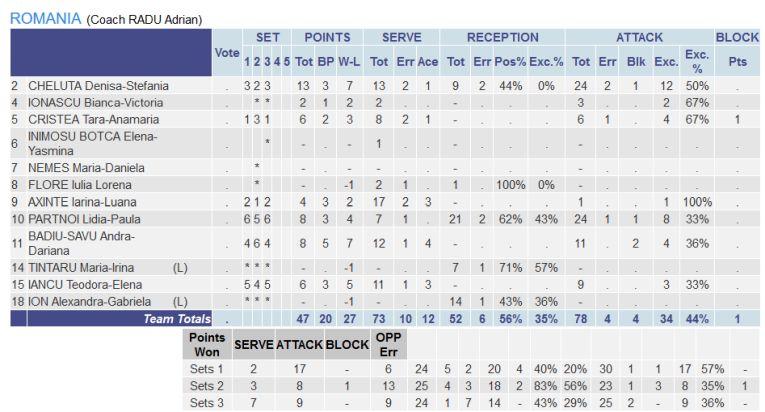 Statistica jucătoarelor nationalei Under 17 a României în meciul cu Bulgaria, din turneul balcanic de calificare la Campionatul European 2020