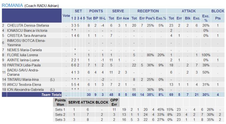 Statistica jucătoarelor echipei României in meciul pierdut cu Serbia in turneul balcanic de calificare la Campionatul European U17