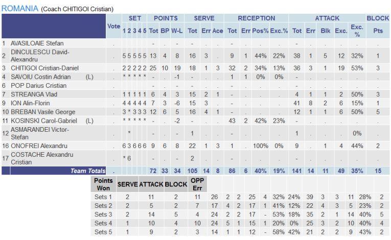 Statistica jucătorilor români în meciul contra Serbiei din preliminariile balcanice pentru Campionatul European din vară
