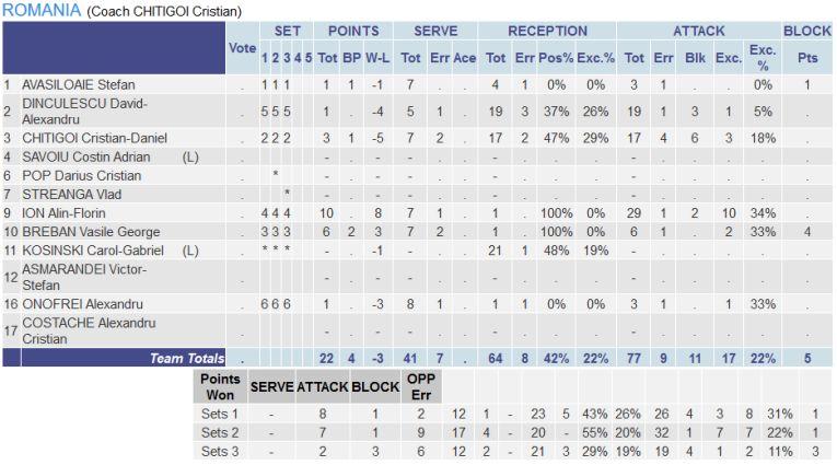 Statistica românilor în meciul cu Bulgaria, din cadrul turneului balcanic de calificare la Campionatul European U18