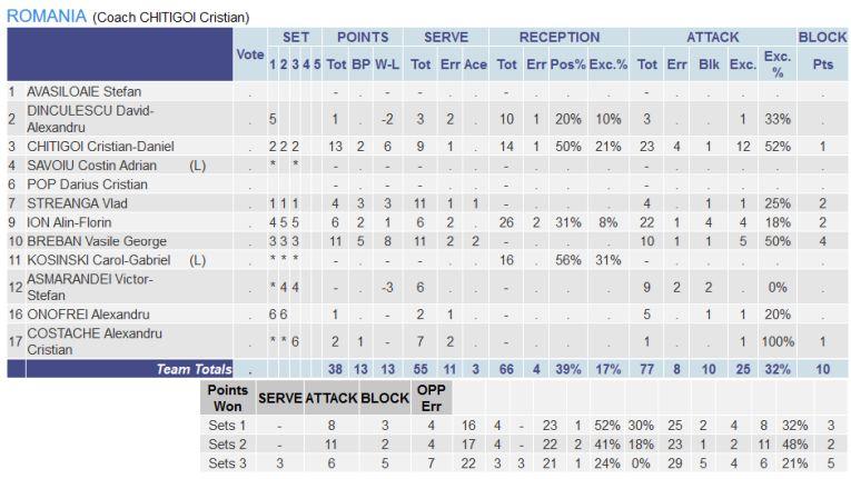 Statistica jucătorilor români în meciul contra Turciei din preliminariile balcanice ale Campionatului European