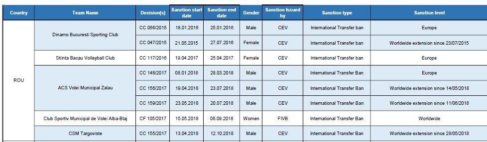 Lista echipelor românești de volei care au avut într-o anumită perioadă interdicție la transferuri, dar cărora li s-a ridicat penalizarea