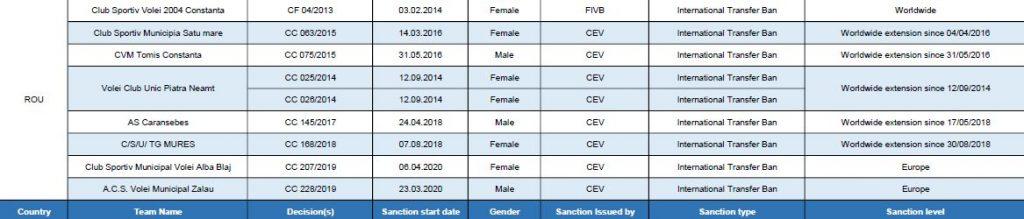 Lista echipelor românești de volei care au interdicție la transferuri internaționale în aprilie 2019