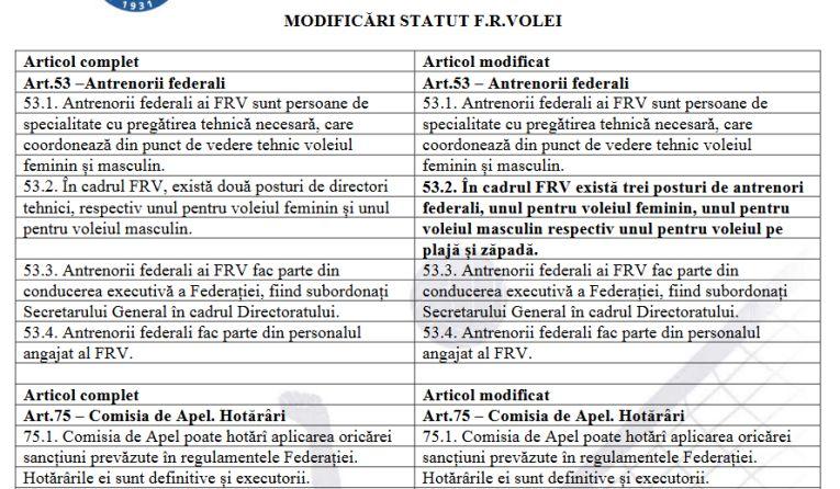 Modificările aduse Statutului FRV la Adunarea Generală din 28 martie 2019 (partea I)