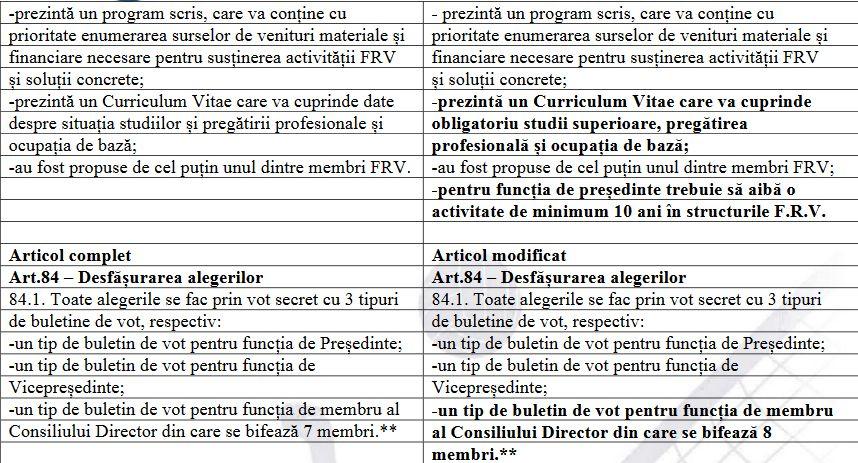 Modificările aduse Statutului FRV la Adunarea Generală din 28 martie 2019 (partea a III-a)