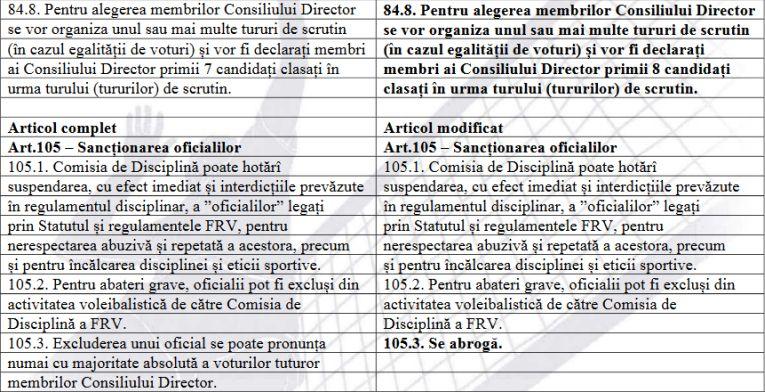 Modificările aduse Statutului FRV la Adunarea Generală din 28 martie 2019 (partea a IV-a)