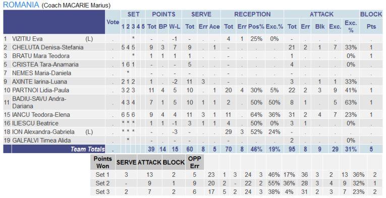 Statistica echipei României în meciul cu Polonia, de la Europenele Under 17